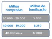 aa_buy_miles