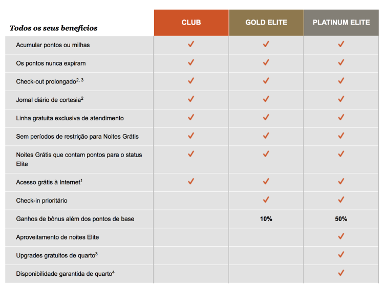 ihg rewards beneficios